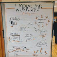 Workshopablauf